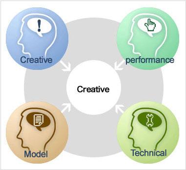 Làm thế nào tạo ra những ý tưởng mới?